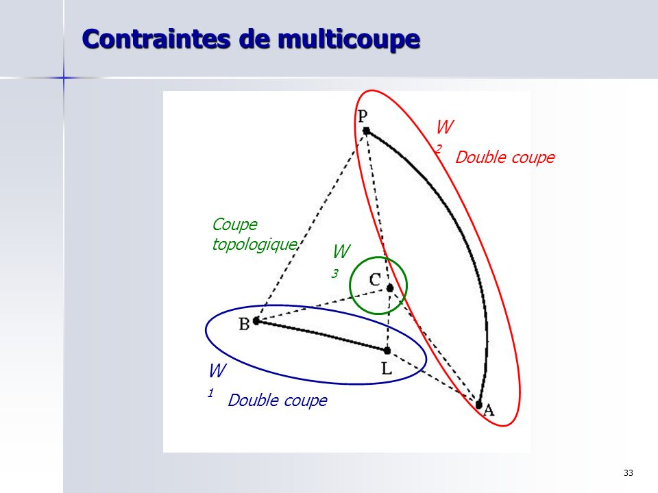 Contraintes de multicoupe