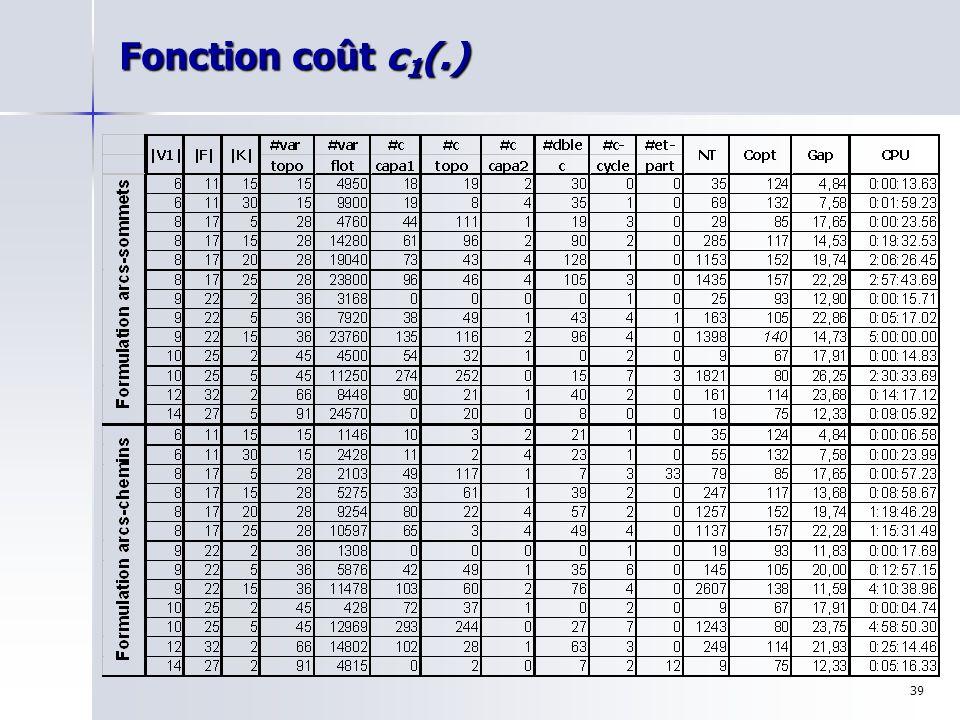 Fonction coût c1(.)