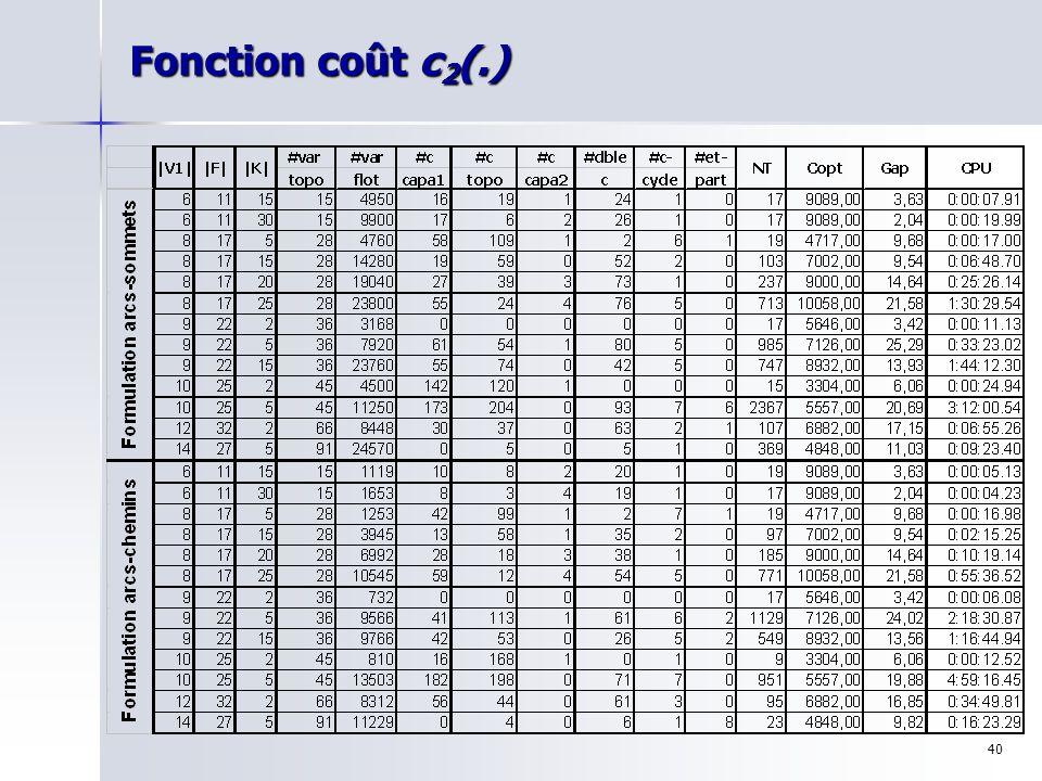 Fonction coût c2(.)