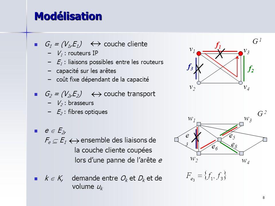 Modélisation v1 v2 v3 v4 G 1 f1 f2 f3 w1 w2 w3 w4 G 2 e5 e6 e3 e8