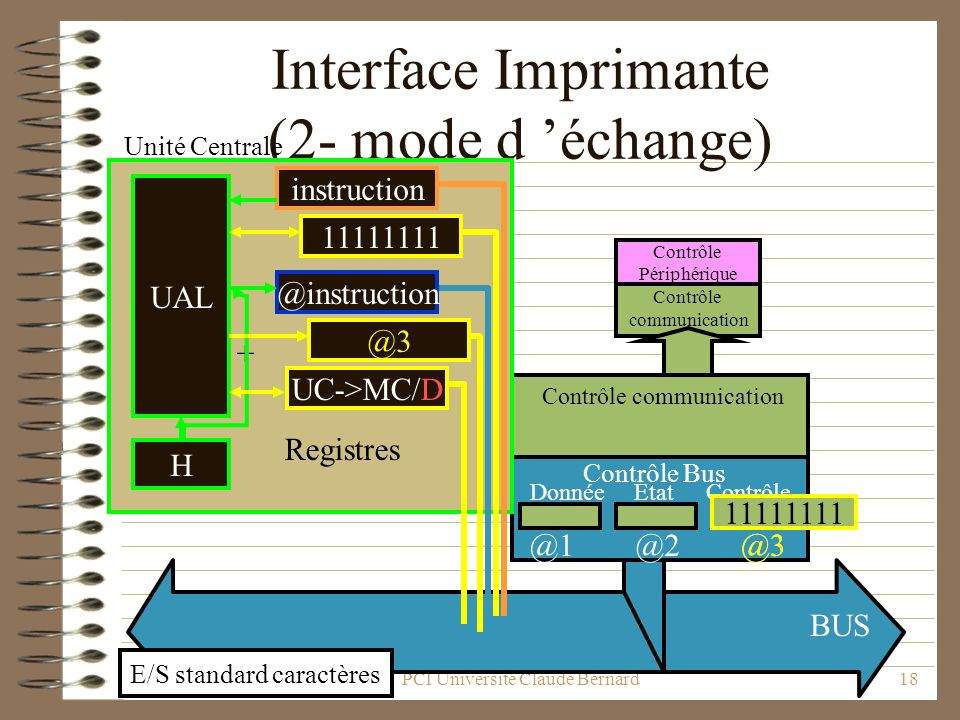 Interface Imprimante (2- mode d 'échange)