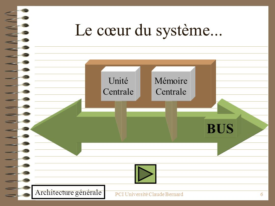 Le cœur du système... BUS Unité Centrale Mémoire Centrale