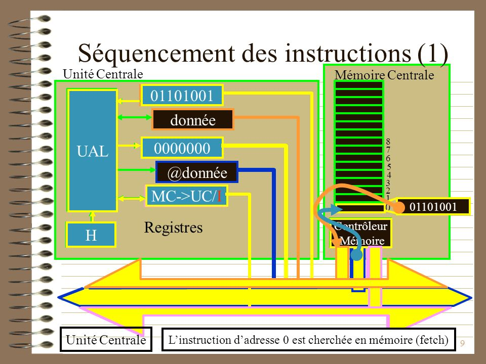 Séquencement des instructions (1)