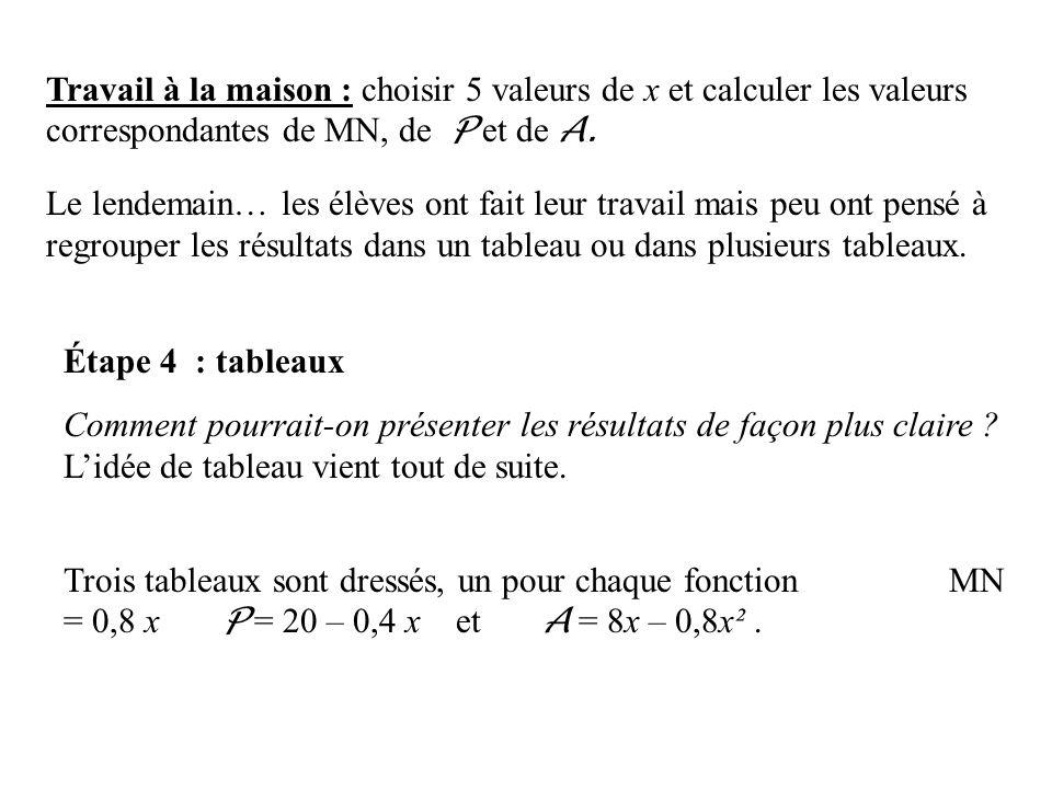 Travail à la maison : choisir 5 valeurs de x et calculer les valeurs correspondantes de MN, de P et de A.