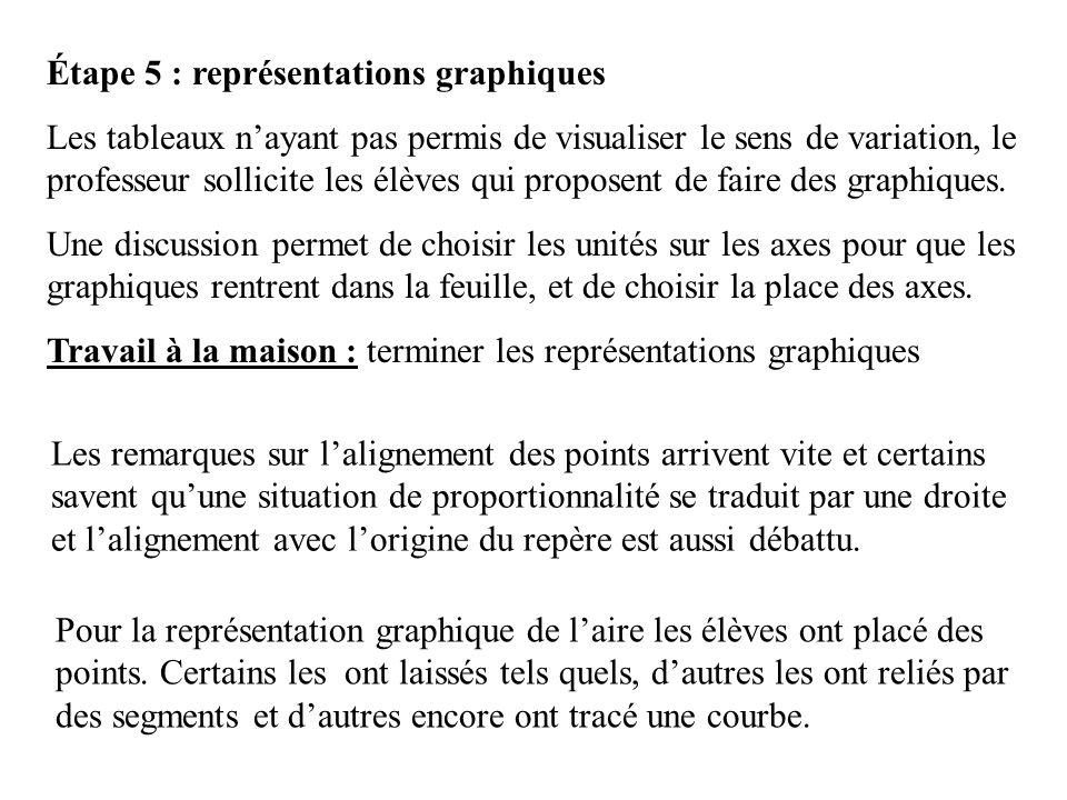 Étape 5 : représentations graphiques