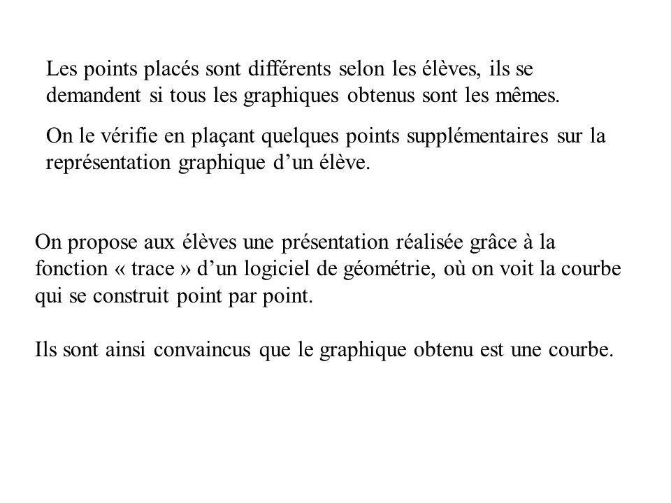 Les points placés sont différents selon les élèves, ils se demandent si tous les graphiques obtenus sont les mêmes.