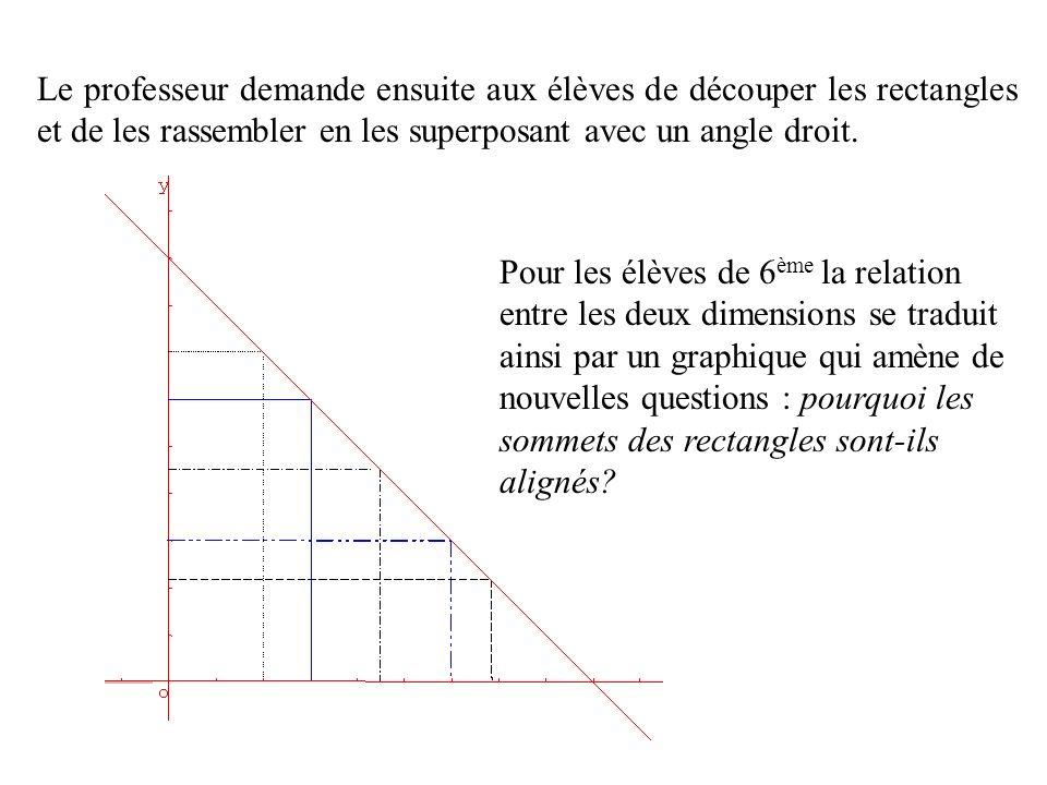 Le professeur demande ensuite aux élèves de découper les rectangles et de les rassembler en les superposant avec un angle droit.