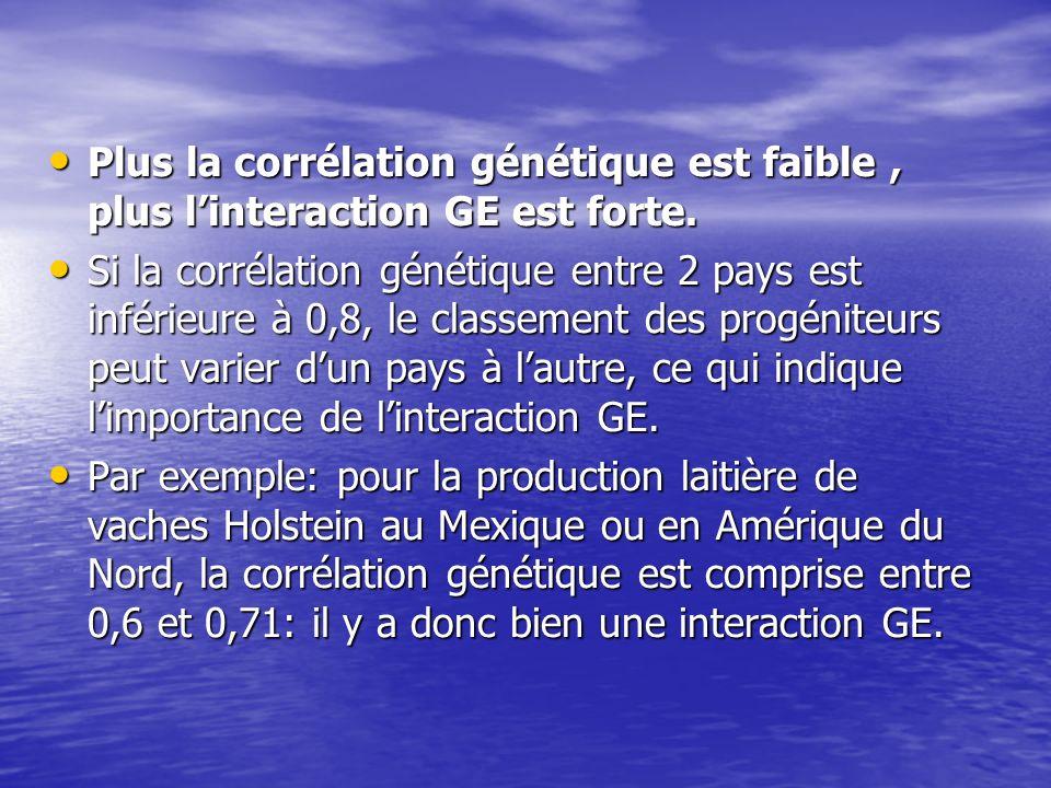 Plus la corrélation génétique est faible , plus l'interaction GE est forte.