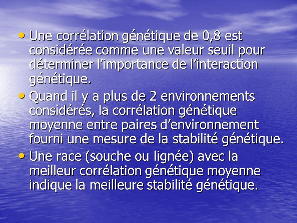 Une corrélation génétique de 0,8 est considérée comme une valeur seuil pour déterminer l'importance de l'interaction génétique.