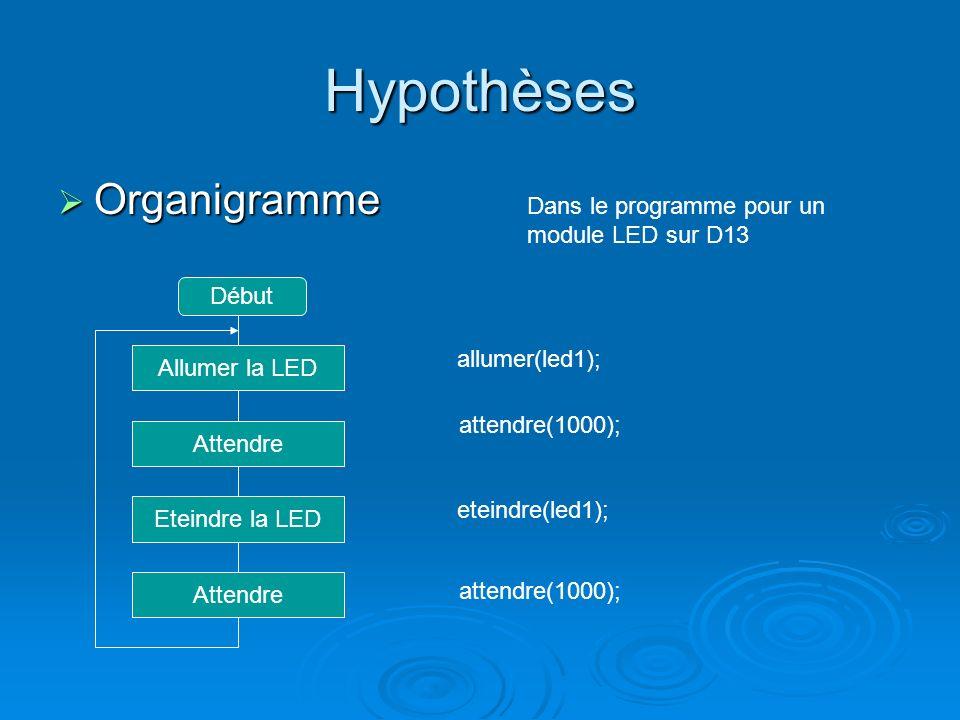 Hypothèses Organigramme Dans le programme pour un module LED sur D13