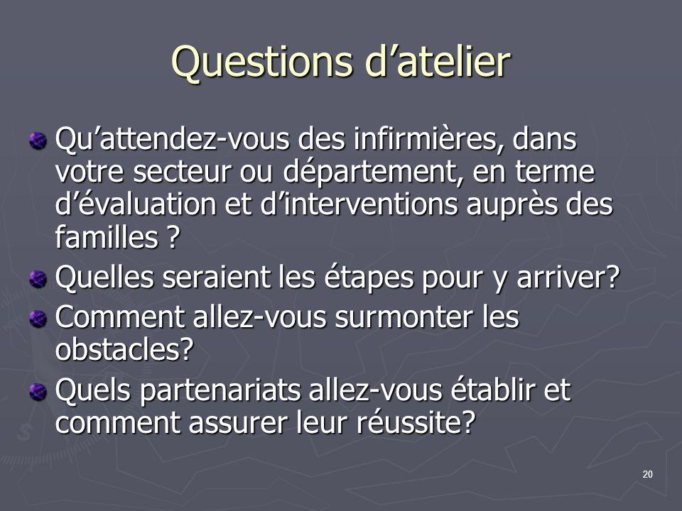 Questions d'atelier