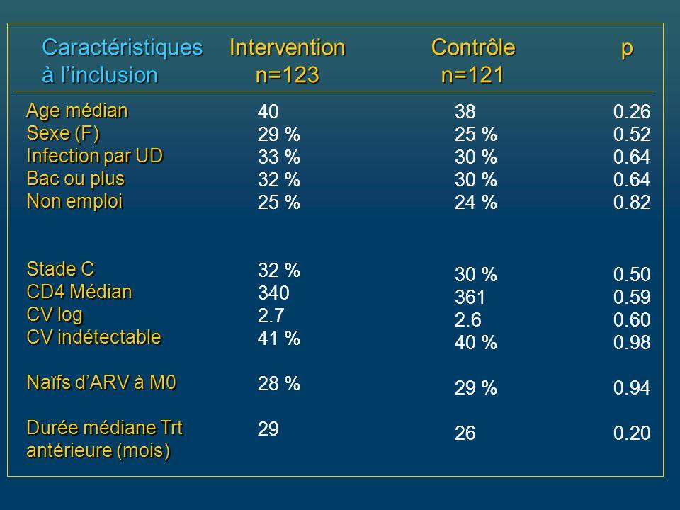 Caractéristiques à l'inclusion Intervention n=123 Contrôle n=121 p