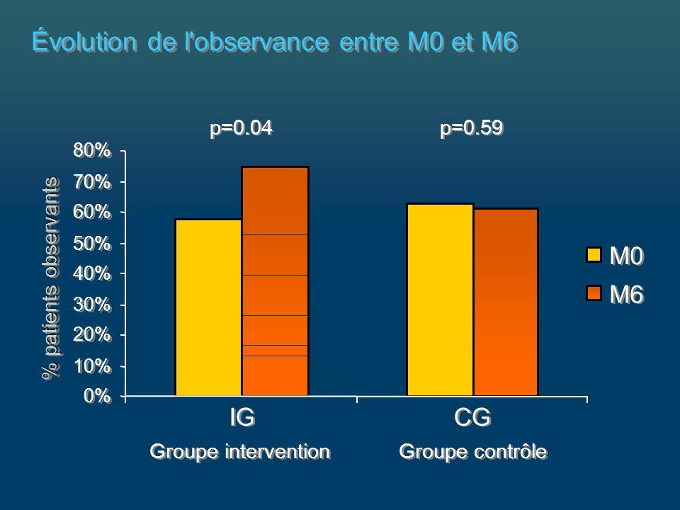 Évolution de l observance entre M0 et M6