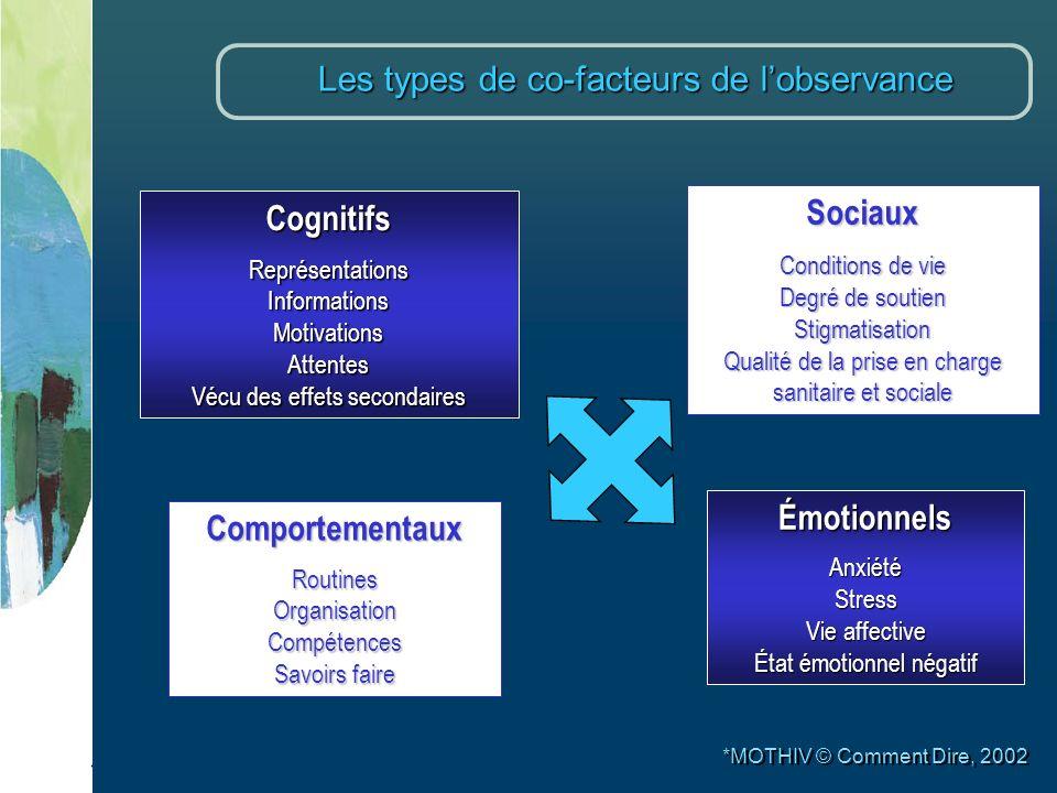 Les types de co-facteurs de l'observance