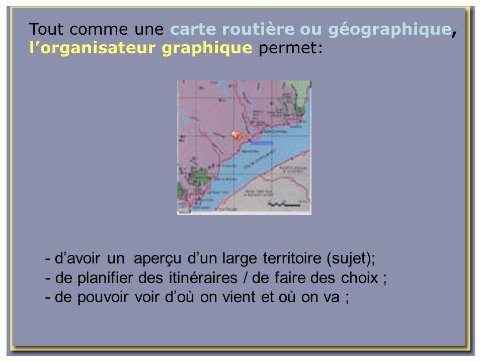 Tout comme une carte routière ou géographique, l'organisateur graphique permet:
