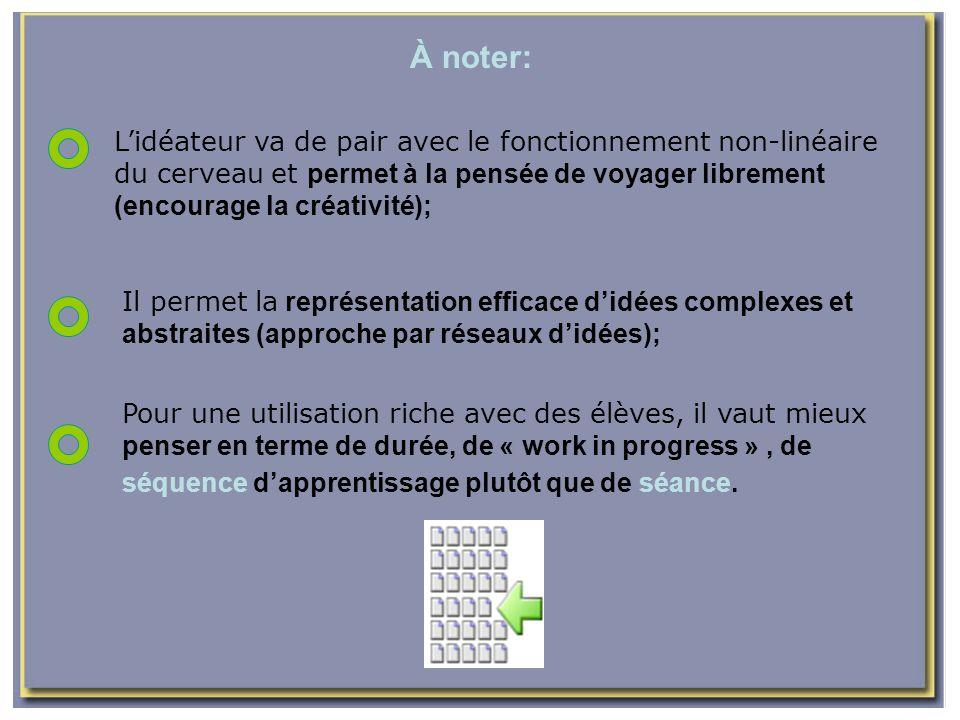 À noter: L'idéateur va de pair avec le fonctionnement non-linéaire du cerveau et permet à la pensée de voyager librement (encourage la créativité);