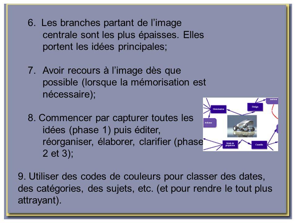 6. Les branches partant de l'image centrale sont les plus épaisses