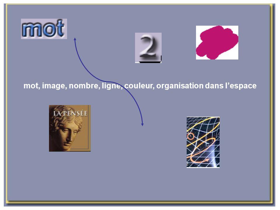 mot, image, nombre, ligne, couleur, organisation dans l'espace