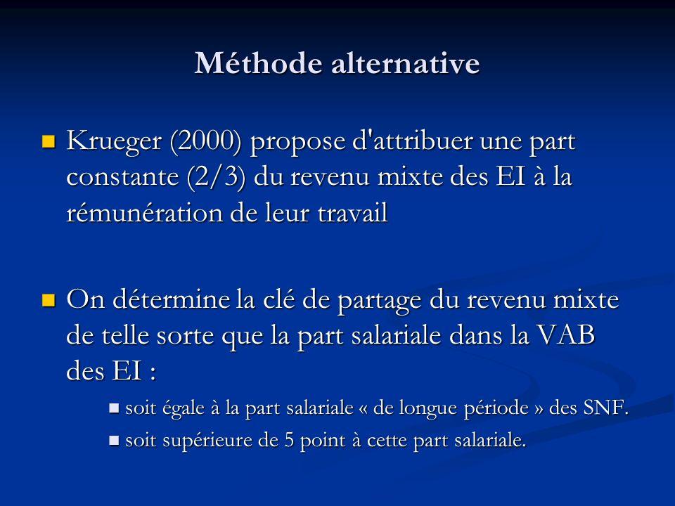 Méthode alternative Krueger (2000) propose d attribuer une part constante (2/3) du revenu mixte des EI à la rémunération de leur travail.