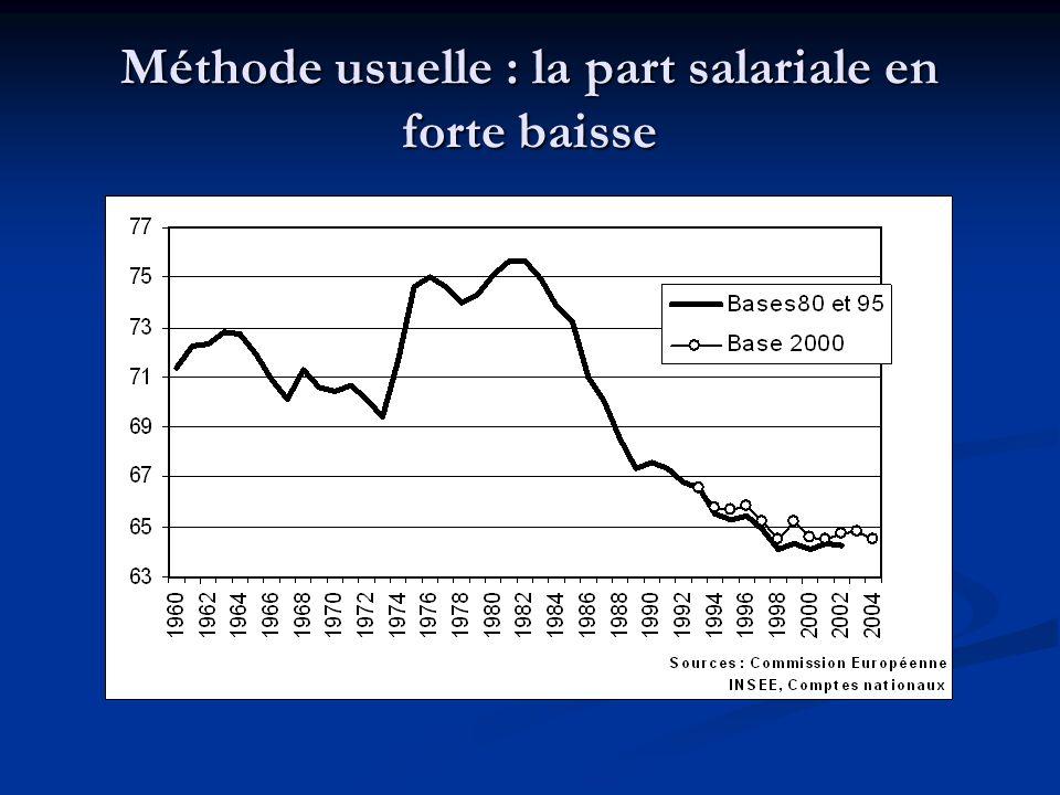 Méthode usuelle : la part salariale en forte baisse