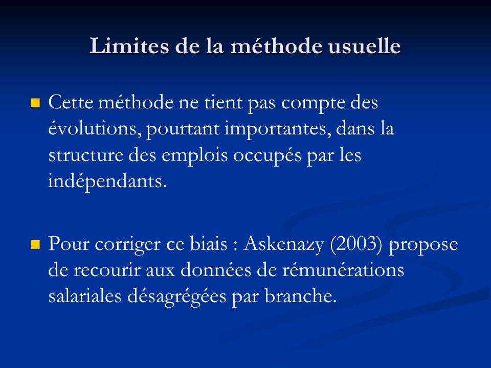 Limites de la méthode usuelle