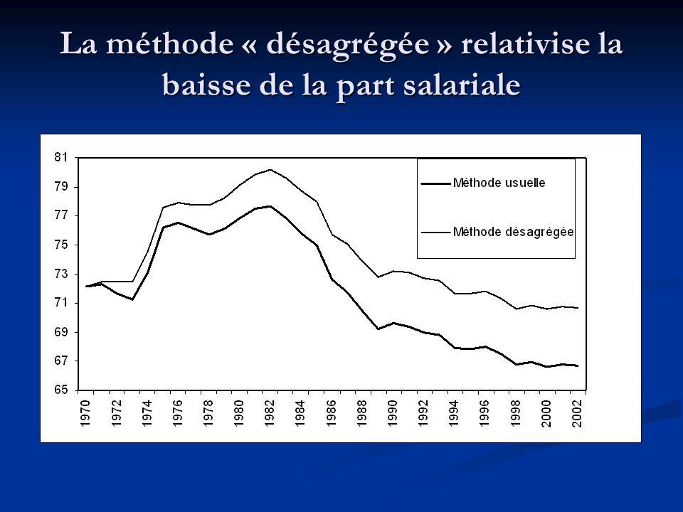 La méthode « désagrégée » relativise la baisse de la part salariale