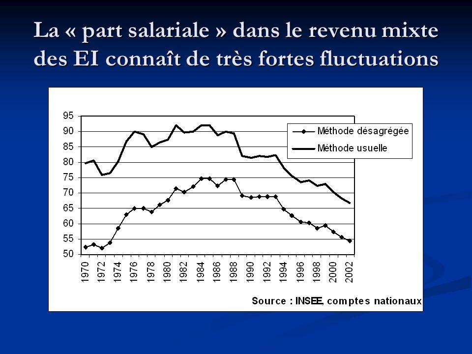 La « part salariale » dans le revenu mixte des EI connaît de très fortes fluctuations