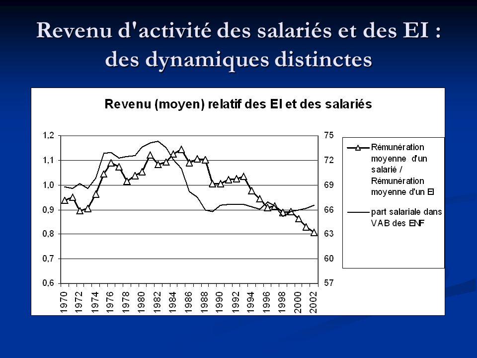 Revenu d activité des salariés et des EI : des dynamiques distinctes