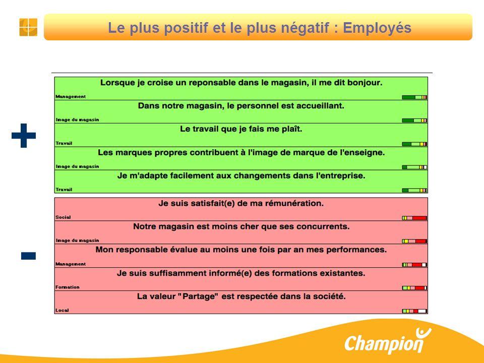 Le plus positif et le plus négatif : Employés