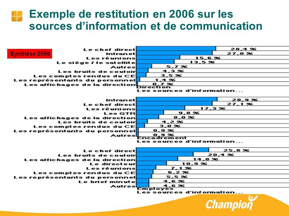 Exemple de restitution en 2006 sur les sources d'information et de communication