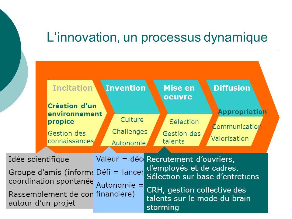 L'innovation, un processus dynamique