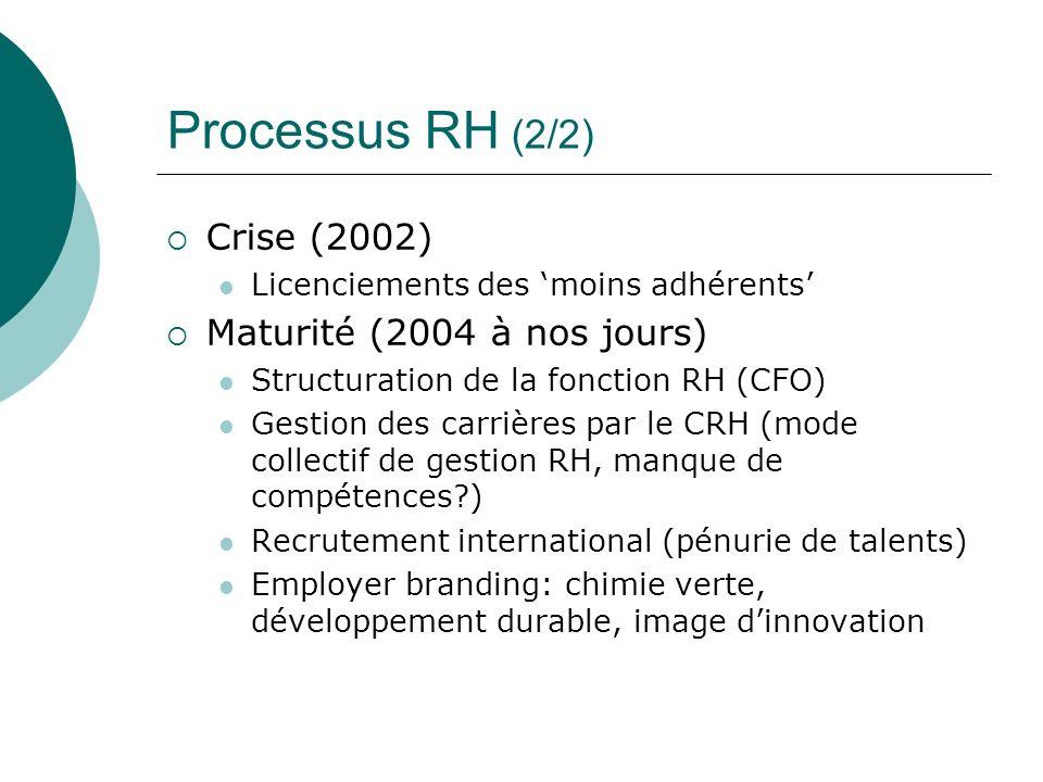 Processus RH (2/2) Crise (2002) Maturité (2004 à nos jours)