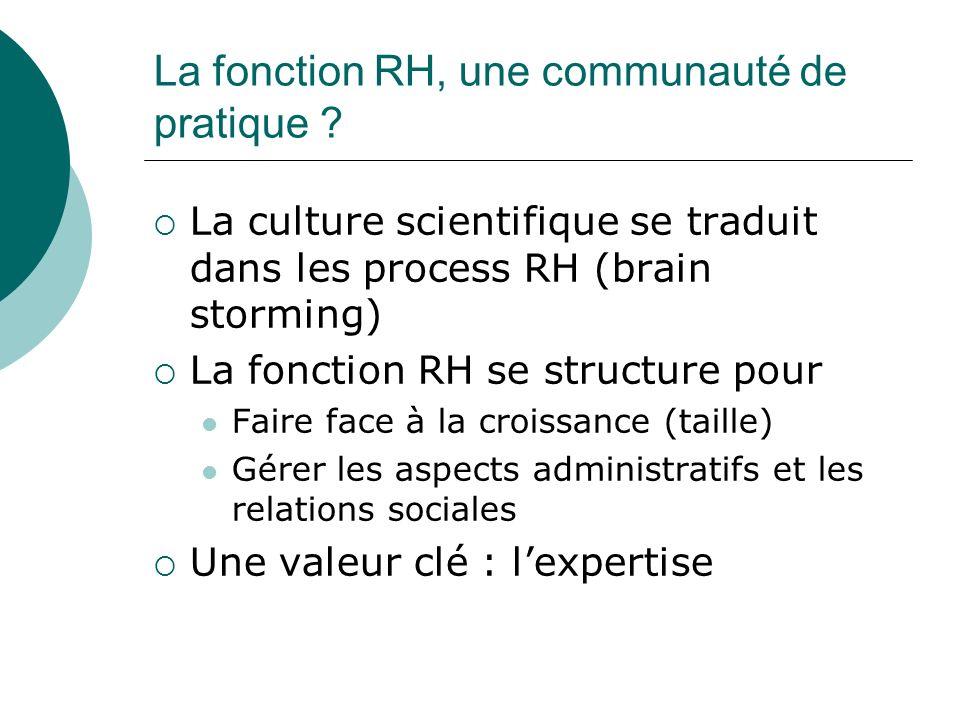 La fonction RH, une communauté de pratique
