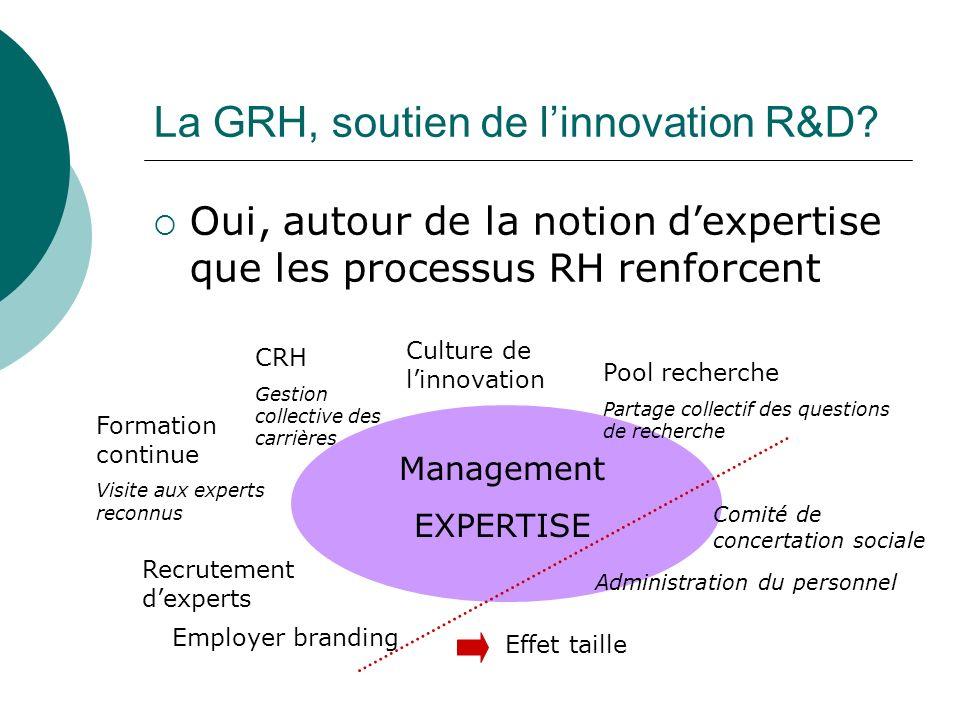 La GRH, soutien de l'innovation R&D