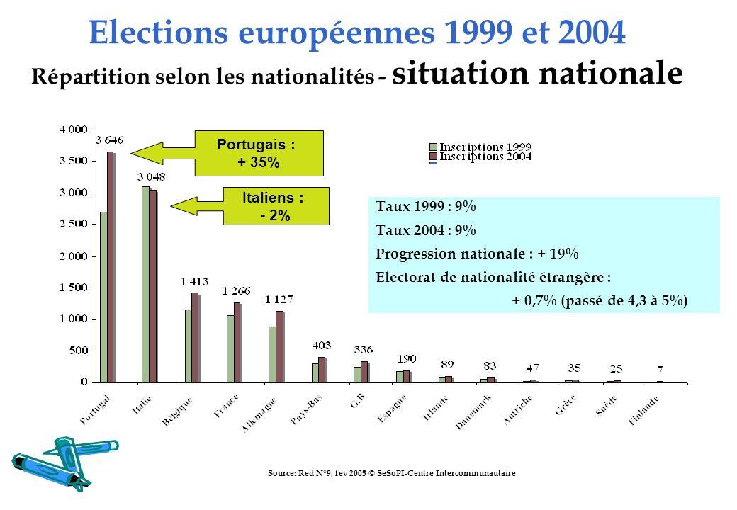 Elections européennes 1999 et 2004 Répartition selon les nationalités - situation nationale