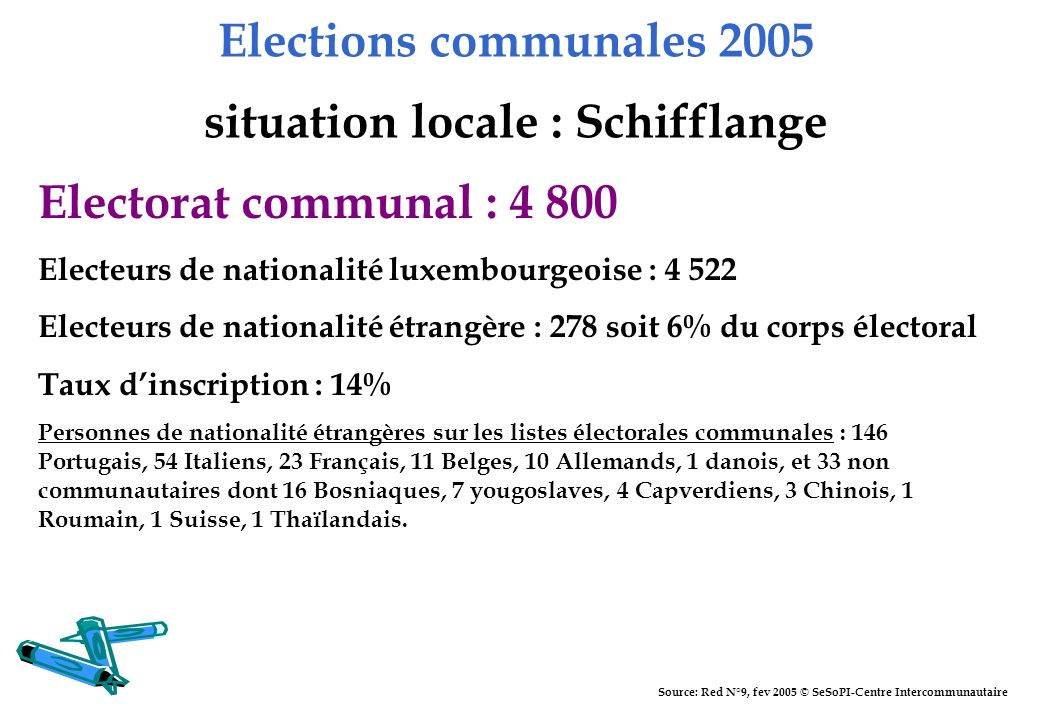 Elections communales 2005 situation locale : Schifflange