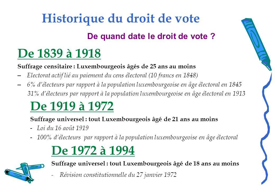 Historique du droit de vote