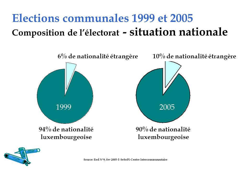 Elections communales 1999 et 2005 Composition de l'électorat - situation nationale
