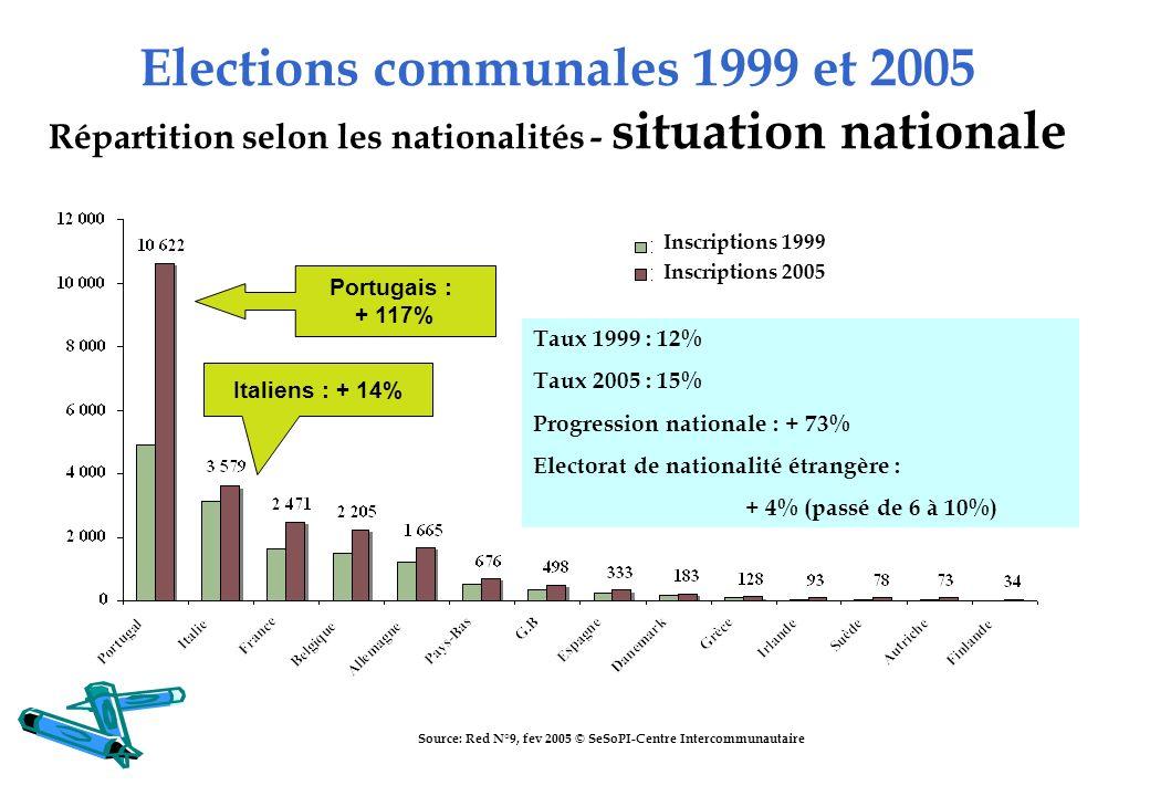 Elections communales 1999 et 2005 Répartition selon les nationalités - situation nationale