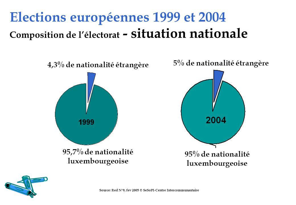Elections européennes 1999 et 2004 Composition de l'électorat - situation nationale