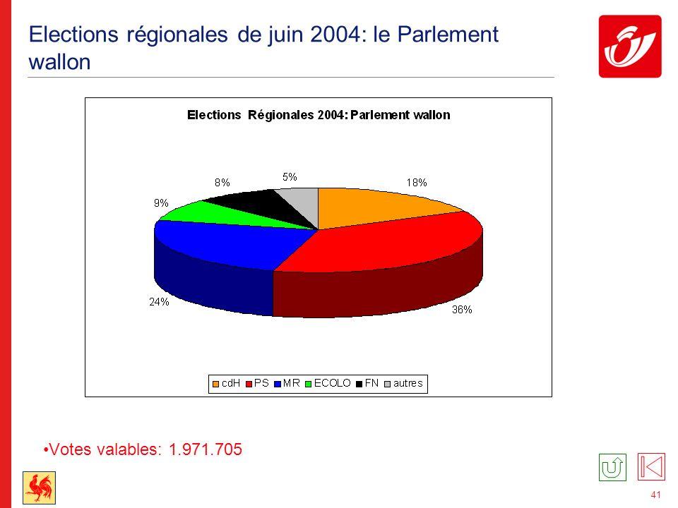 Elections régionales de juin 2004: le Parlement bruxellois