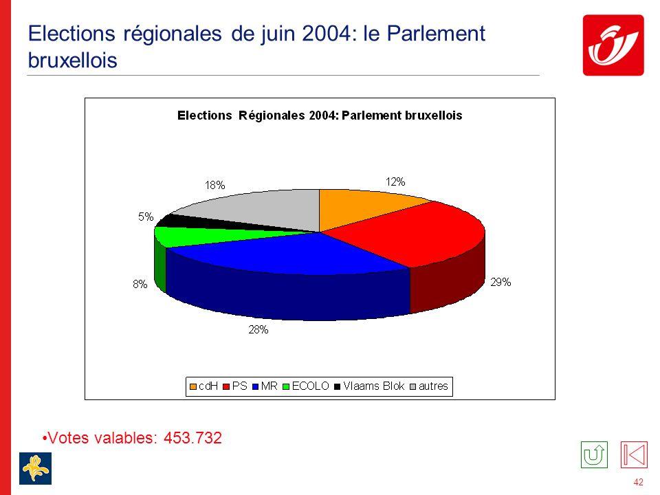 Elections régionales de juin 2004: le Parlement flamand