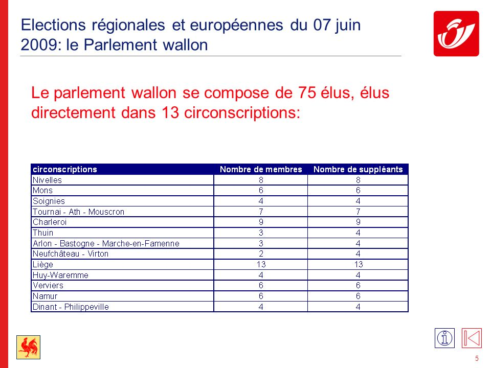 Elections régionales et européennes du 07 juin 2009: le Parlement de la Région de Bruxelles-Capitale