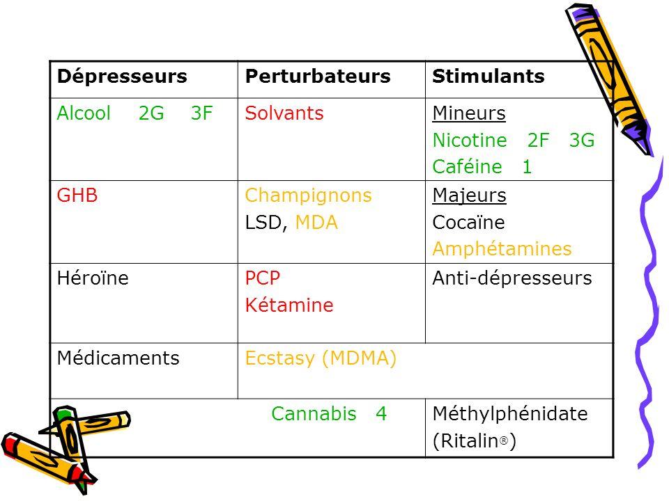 Dépresseurs Perturbateurs Stimulants Alcool 2G 3F Solvants Mineurs