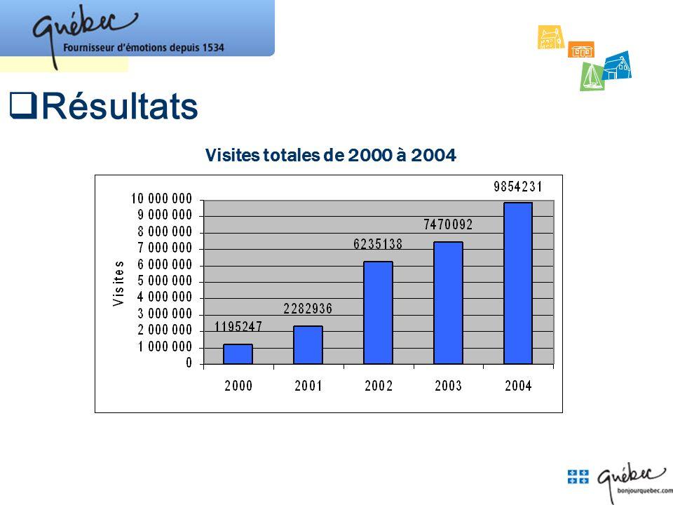 Résultats Visites totales de 2000 à 2004 Les résultats maintenant.