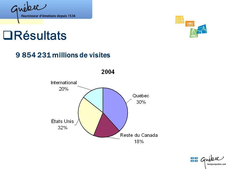 Résultats 9 854 231 millions de visites