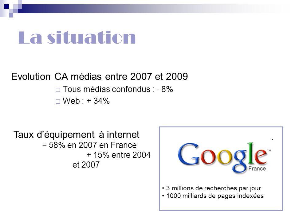 La situation Evolution CA médias entre 2007 et 2009