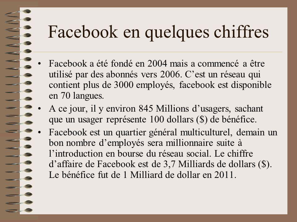 Facebook en quelques chiffres