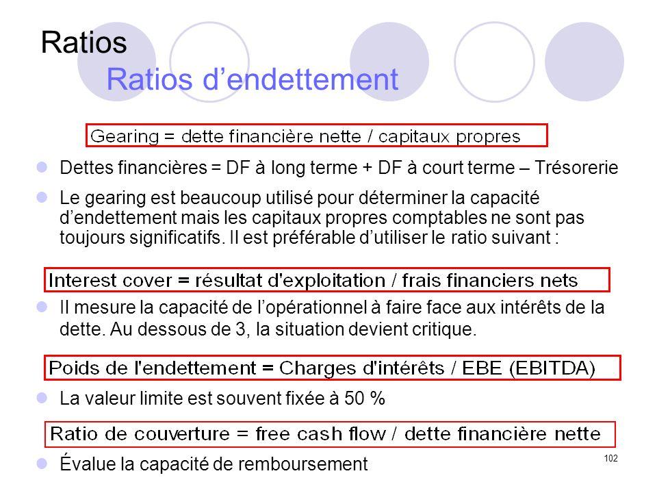 Ratios Ratios d'endettement