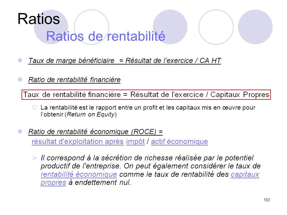 Ratios Ratios de rentabilité